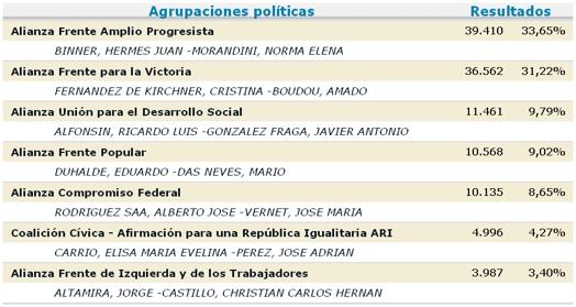 0 elecciones 2011