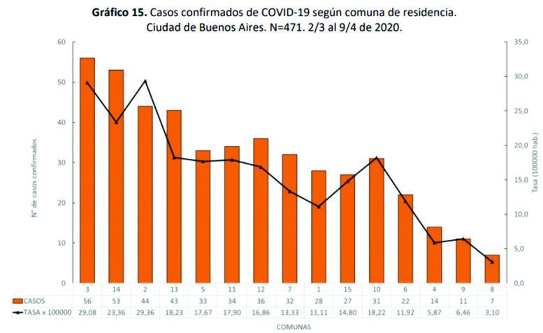 Datos por Comunas
